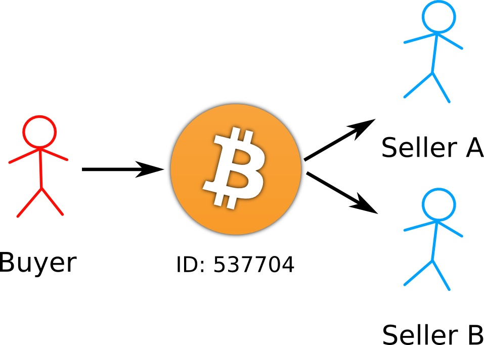 Bitcoin double spending explained