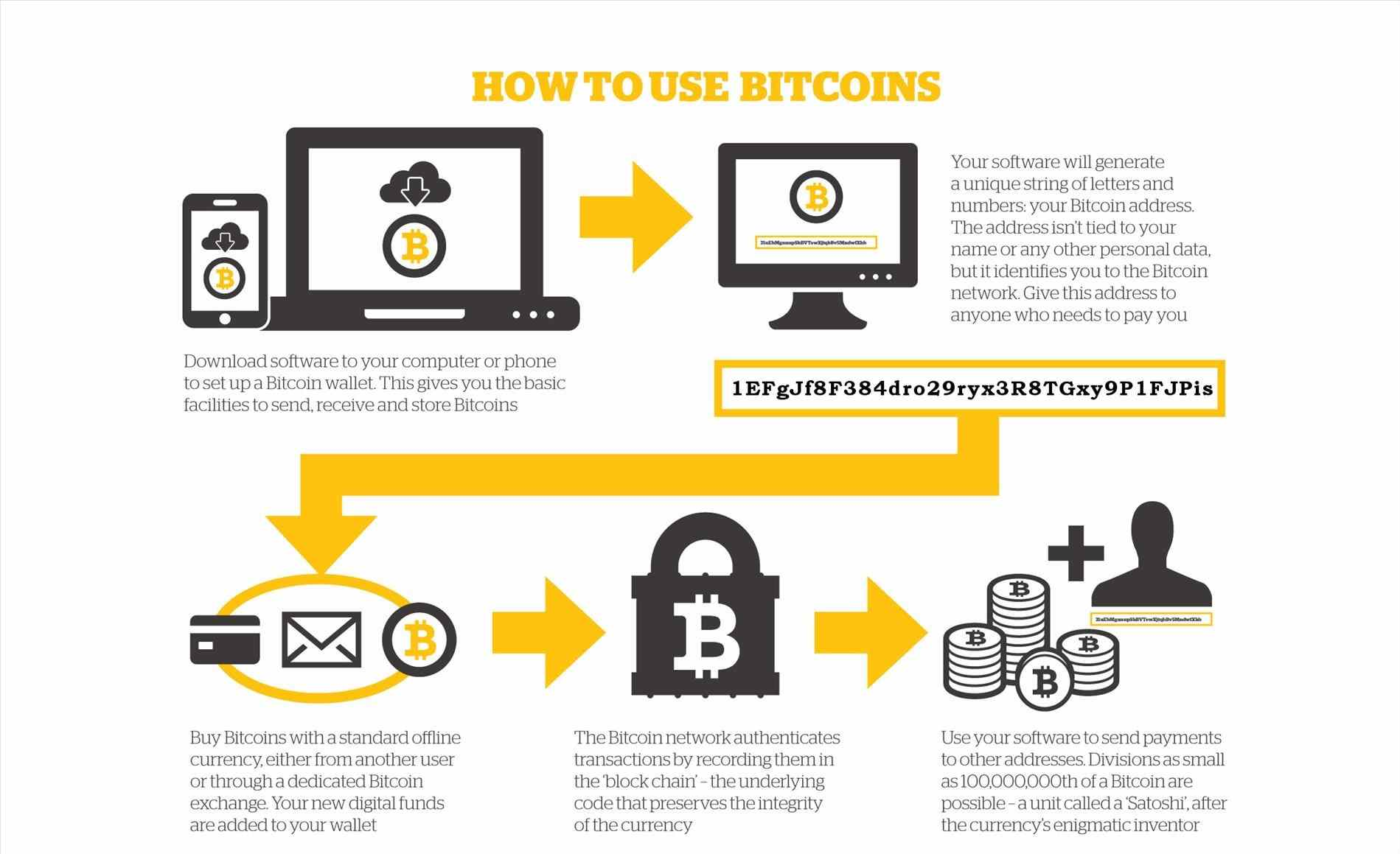 Infographic showing how to buy Bitcoins