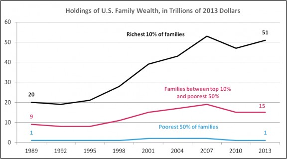 the graph in photo shows gap between the rich and the poor