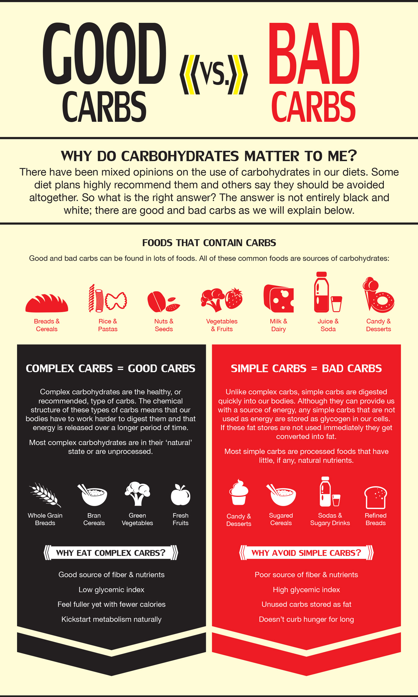 infographic showing good and bad carbohydrates