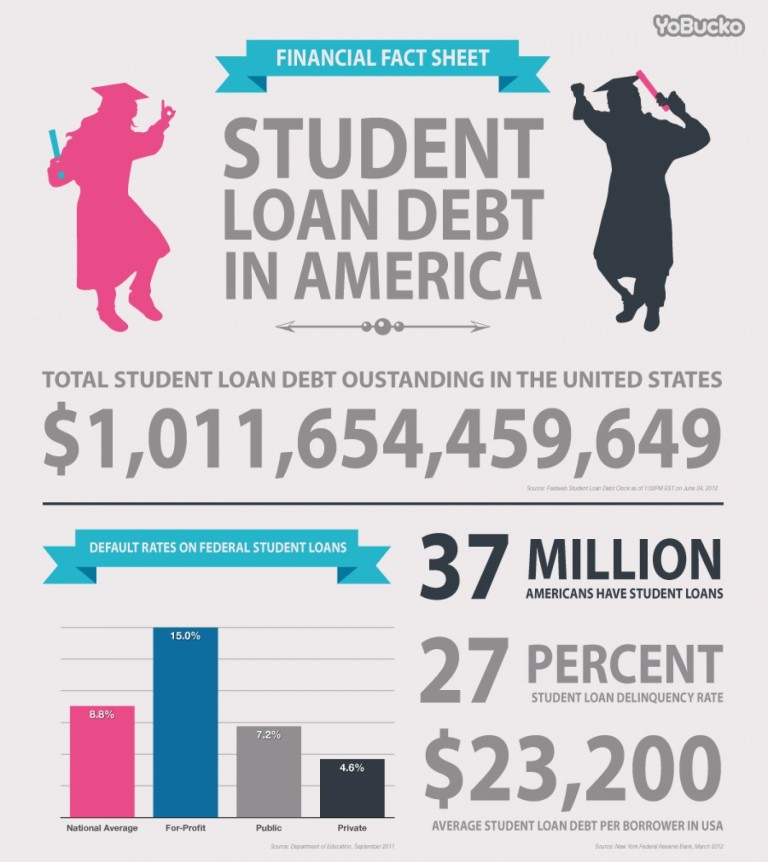 infographic showing student loan debt