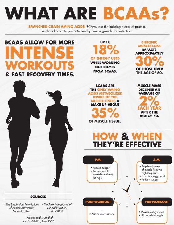 What are BCAA infographic