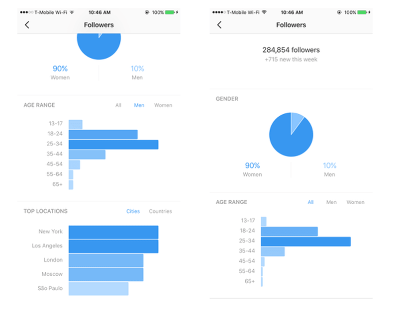 Instagram analytics to get more followers