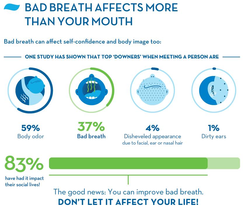 Bad Breath Infographic