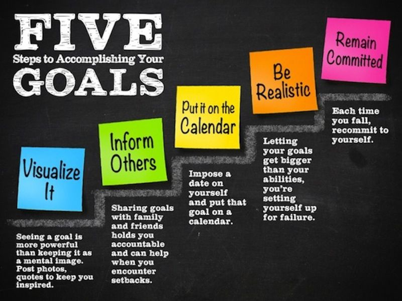 Infographic showing 5 ways to accomplish your goals