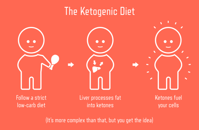 Ketogenic Diet Ketones